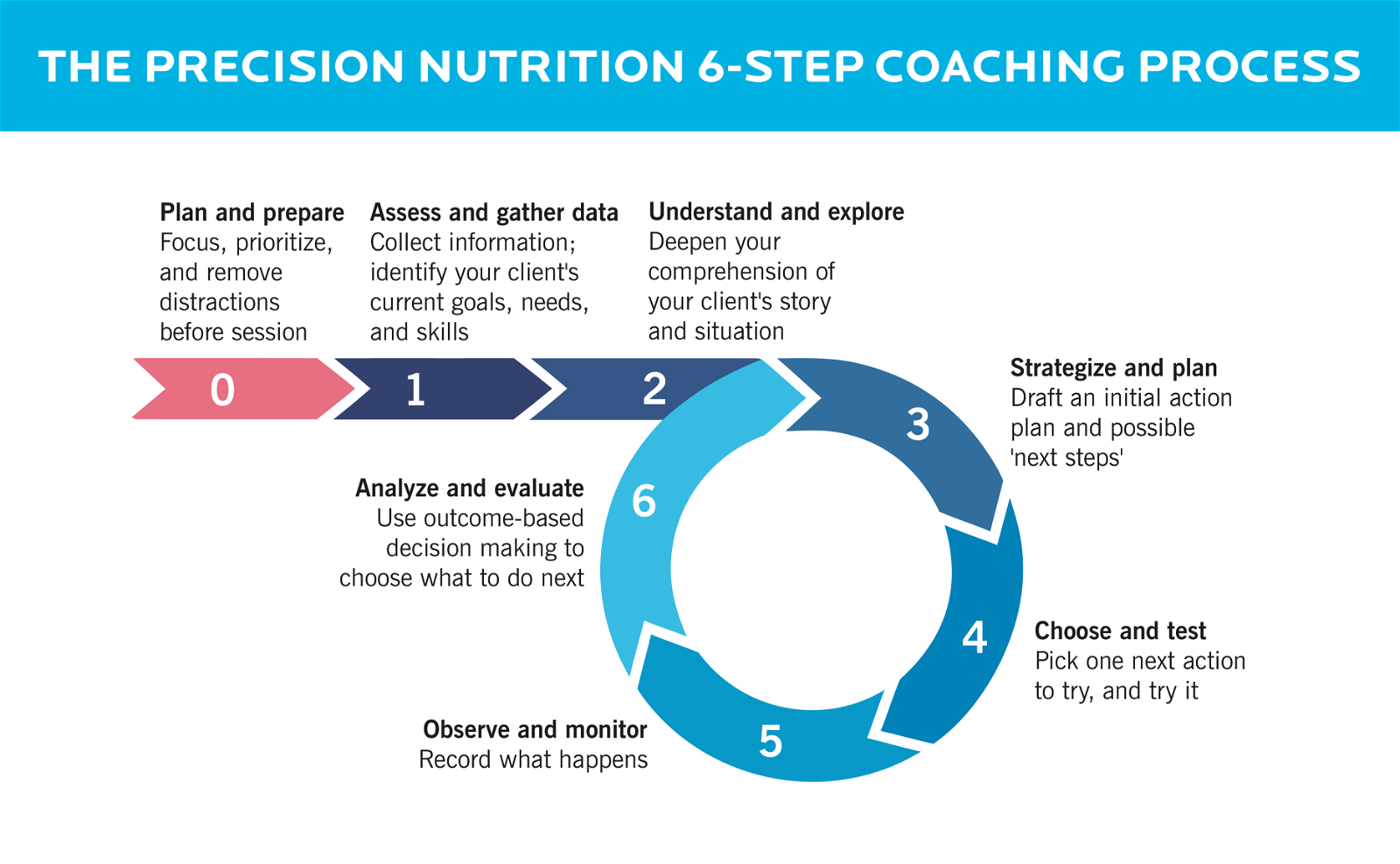 A visual representation of the six steps of 's coaching framework.