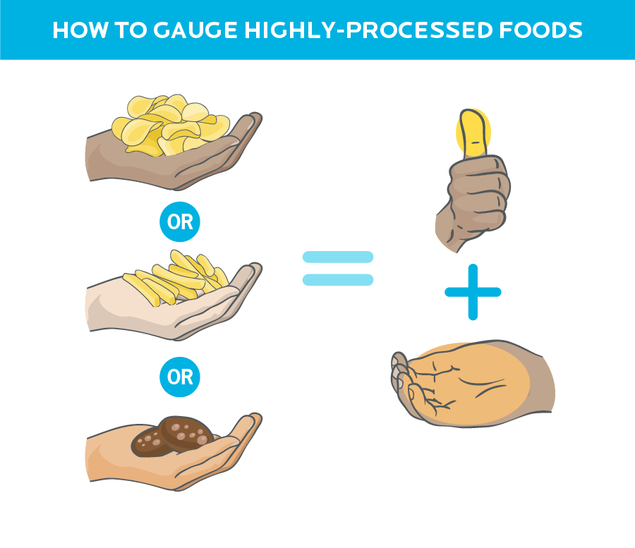 Handful of potato chips, fries, or cookies is equal to one thumb of fat and one handful of carbs.