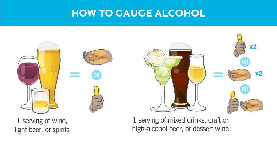 Graphic showing alcohol equivalents to fat and carb portions sizes.