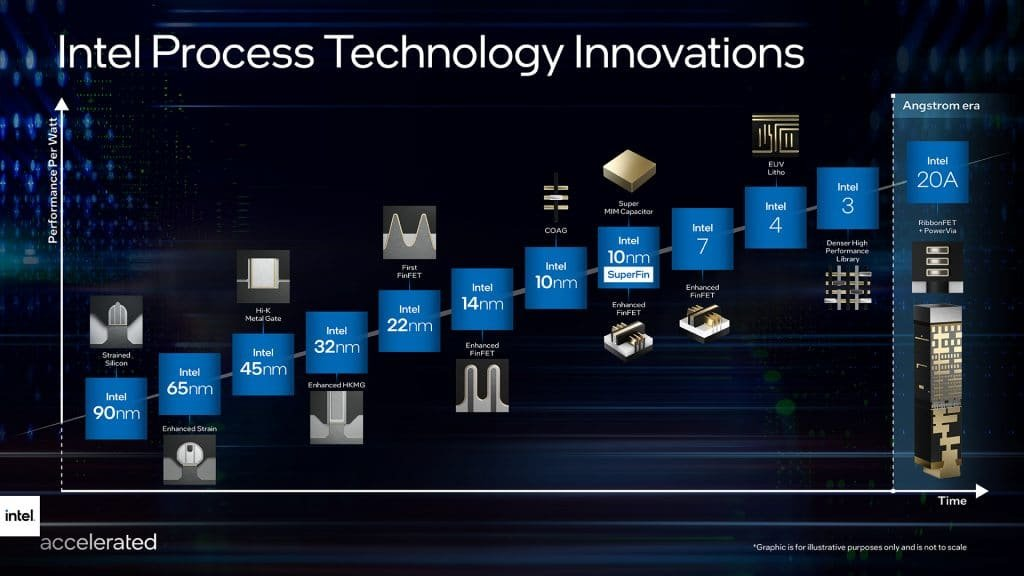 """Intel Introduces New Node Naming: 7 Nanometer Technologies Now Called """"Intel 4"""" and """"Intel 3,"""" Followed by """"Intel 18A"""" (5 Nm) and """"Intel 20A"""" (5+)"""