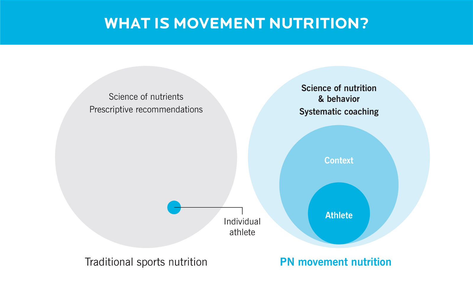 Two Venn diagrams showing the difference between traditional sports nutrition and 's movement nutrition concept.
