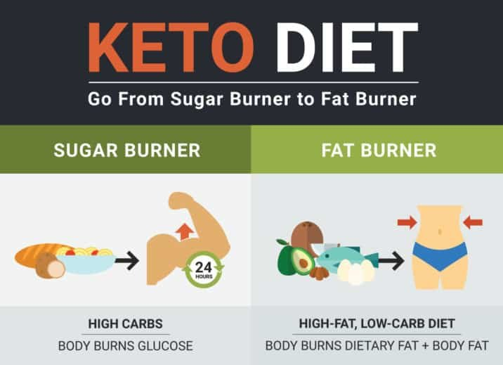 1631364856_143_Ketogenic-Diet-for-Beginners-Ultimate-Guide-to-Keto
