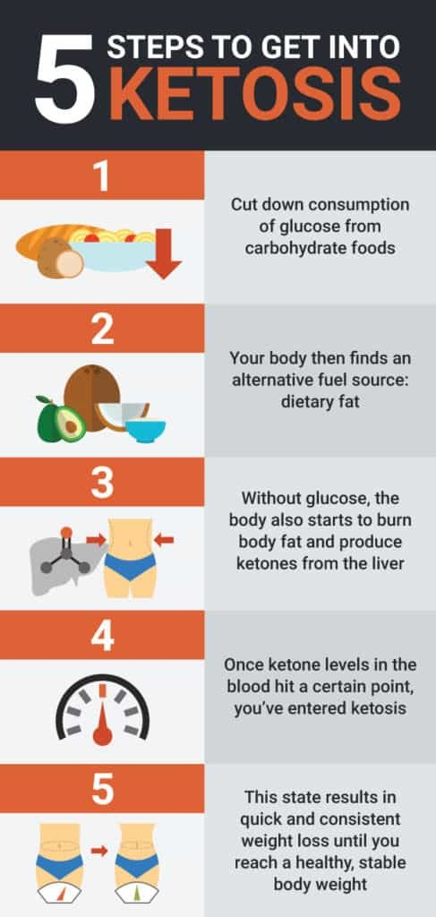 1631364857_316_Ketogenic-Diet-for-Beginners-Ultimate-Guide-to-Keto