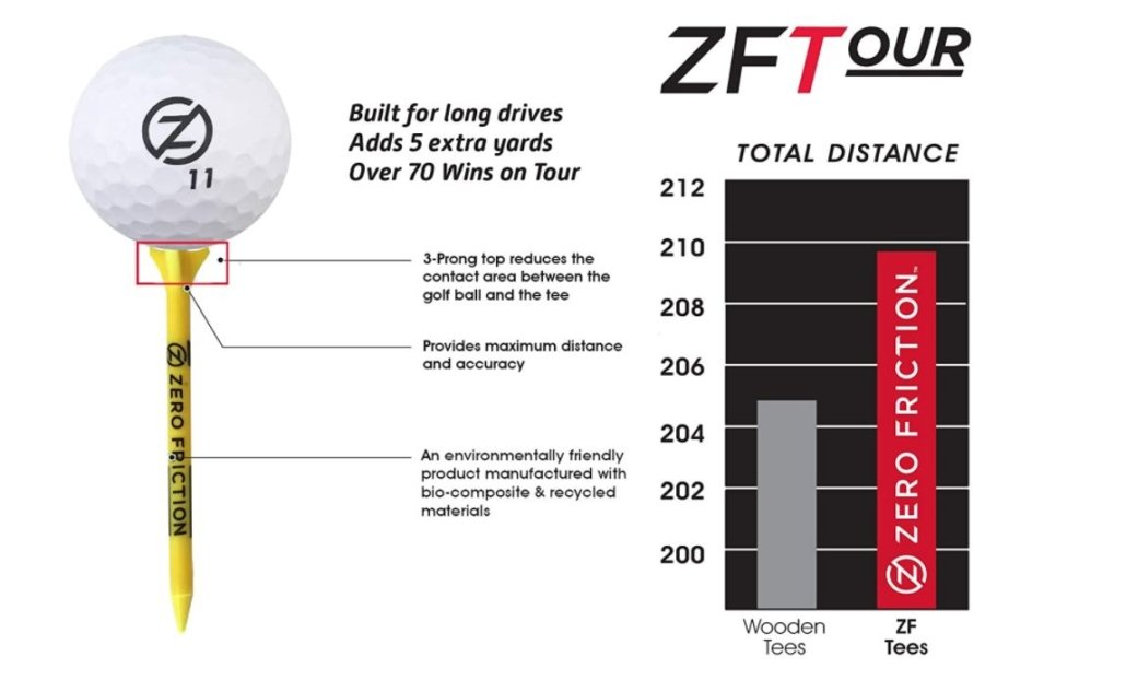 1631476310_959_Best-Golf-Tees-Of-2021-MUST-READ-Before-You