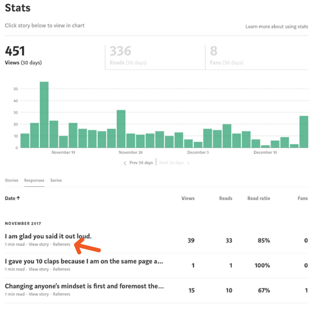 1631488949_551_How-To-Promote-Your-Existing-Blog-Post-on-Medium-To