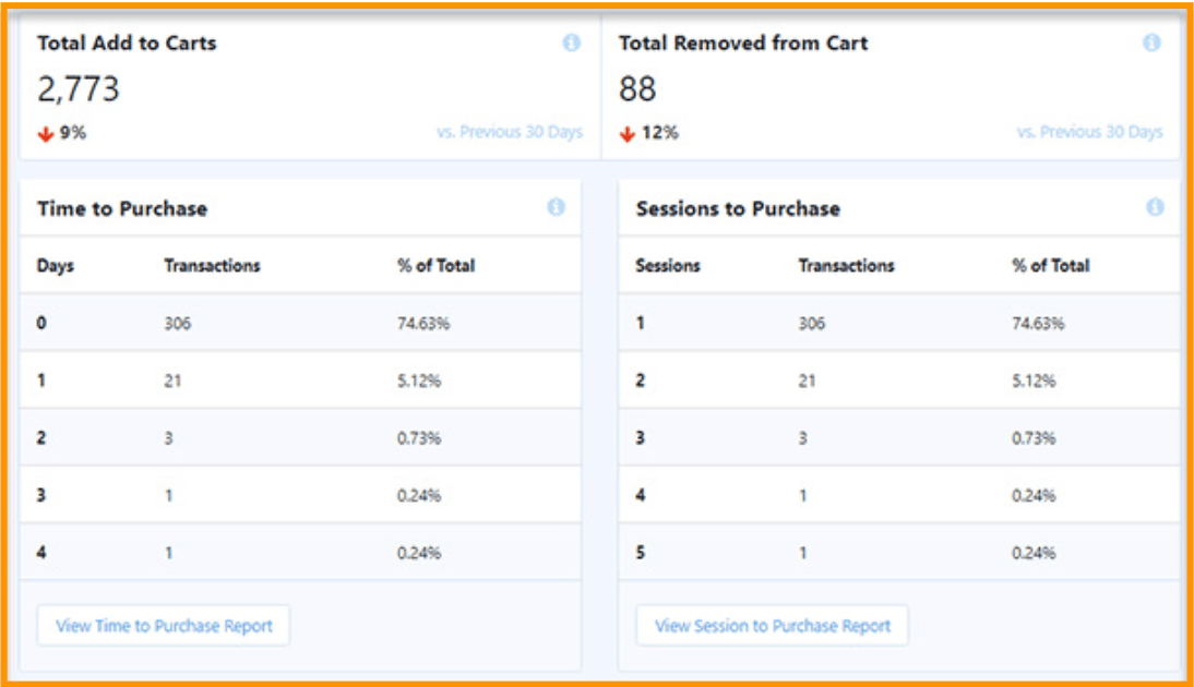 1631489314_602_MonsterInsights-Must-Have-Google-Analytics-for-your-WooCommerce