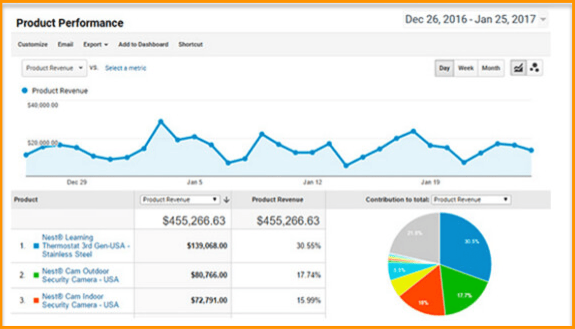 1631489316_136_MonsterInsights-Must-Have-Google-Analytics-for-your-WooCommerce