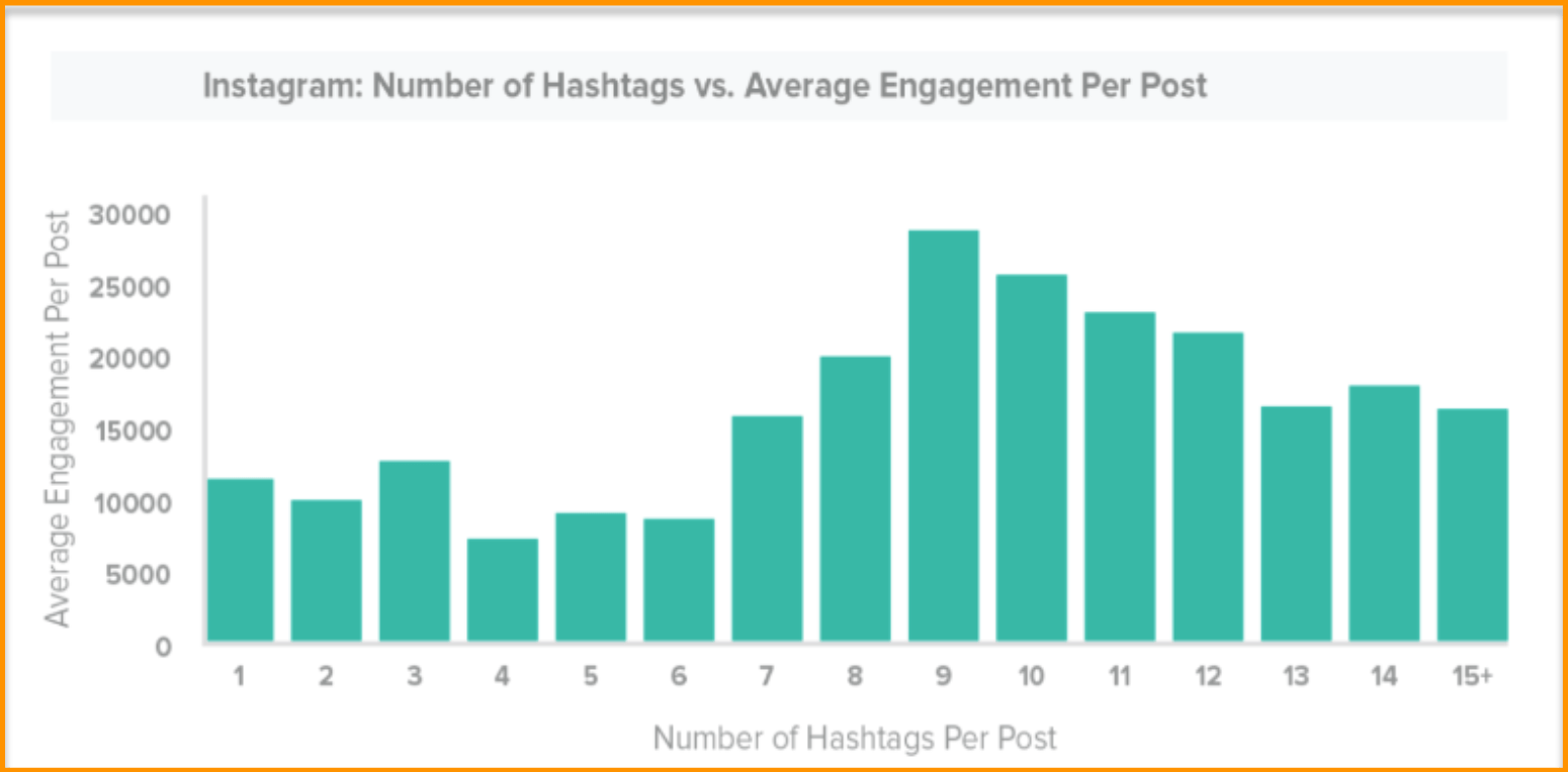1631489716_589_How-to-Use-Your-Instagram-Hashtags-with-Tailwind-for-Maximum
