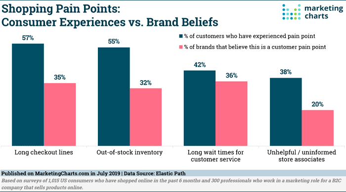 Customer pain points are important for personalization when marketing without cookies.