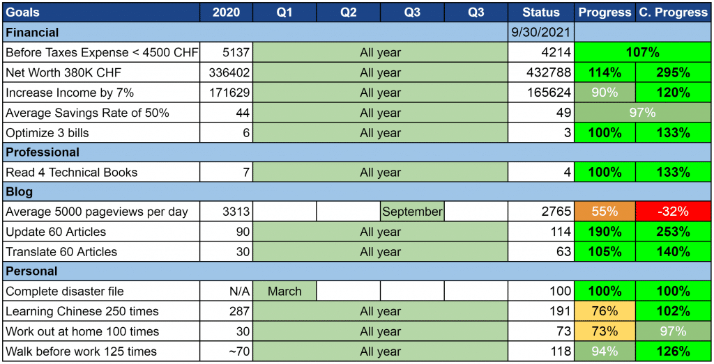 Our goals as of September 2021