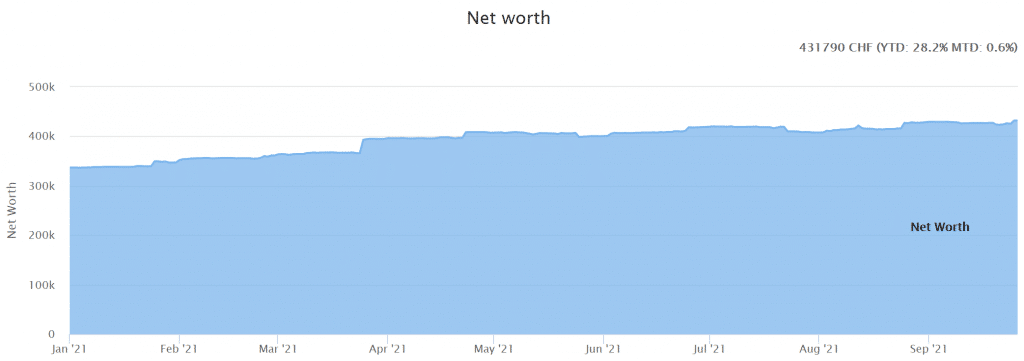Our net worth as a of September 2021